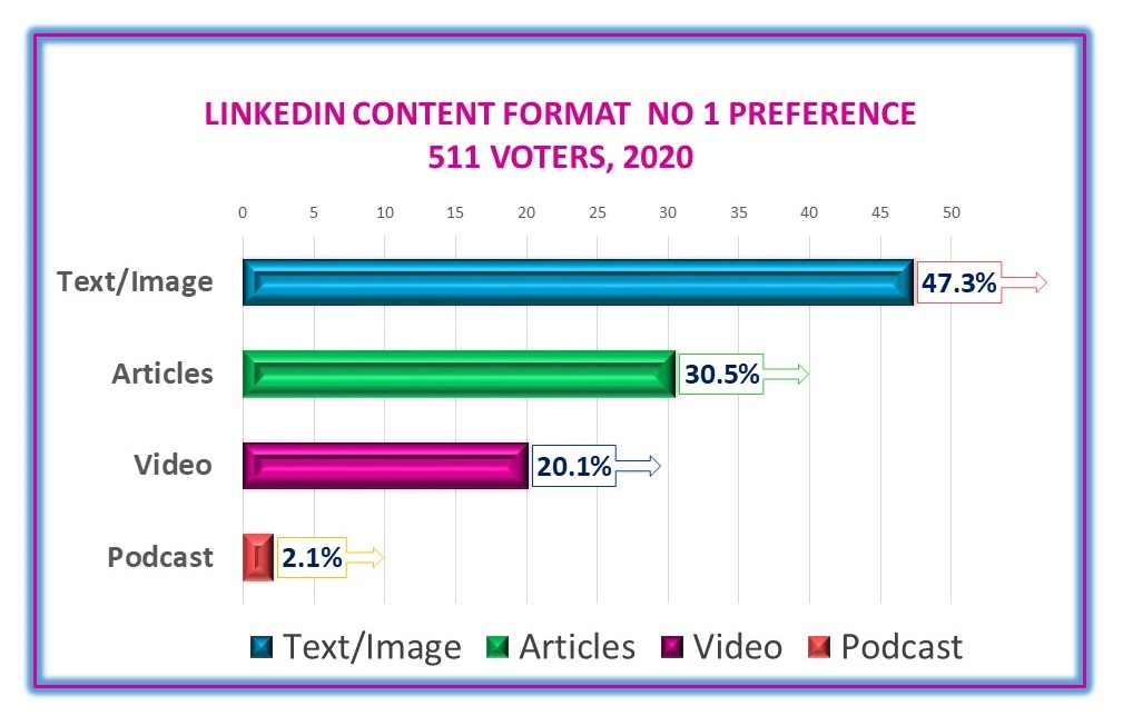 LinkedIn content preference poll