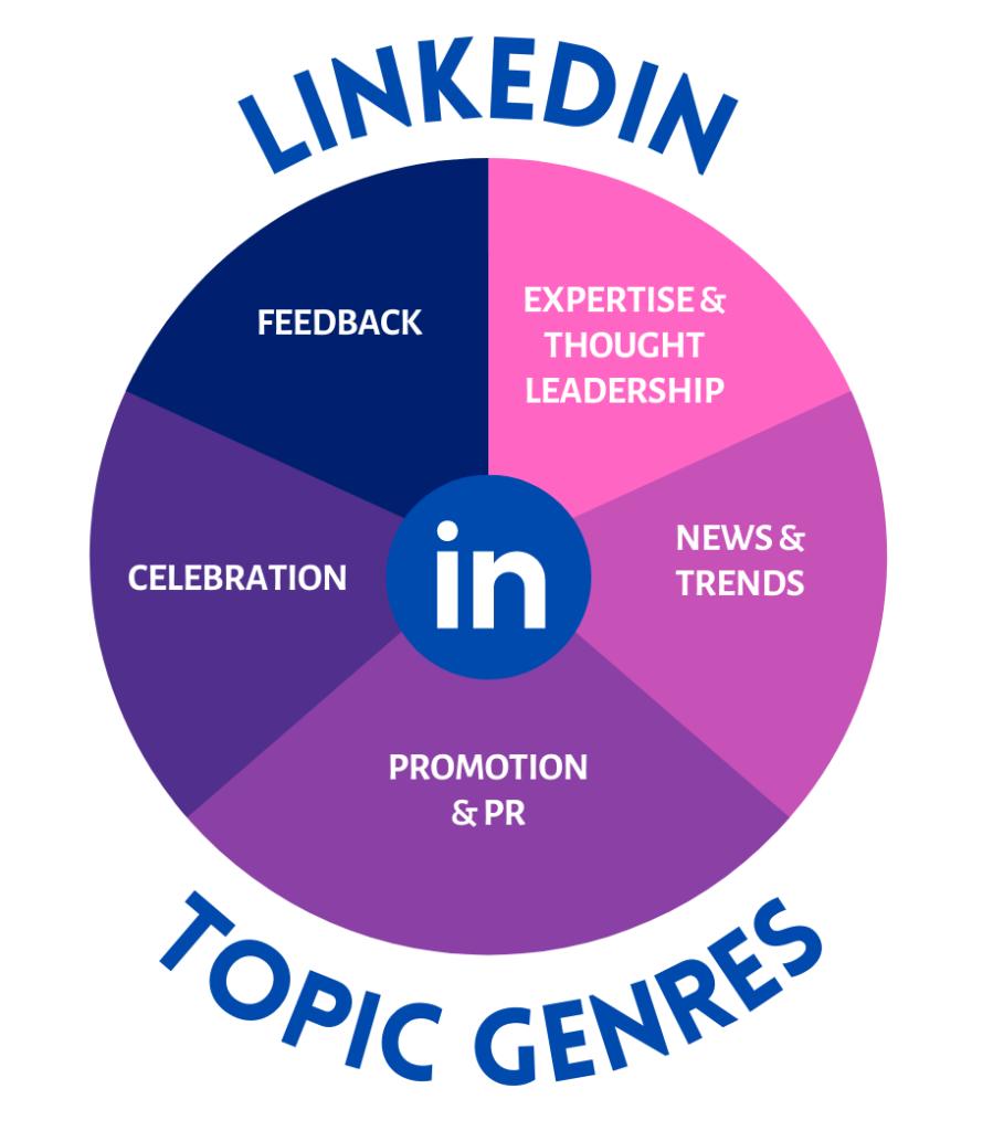 Linkedin content topics